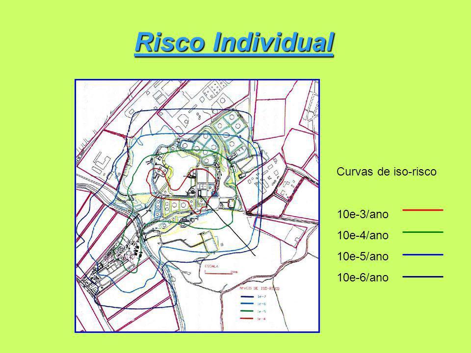 Risco Individual Curvas de iso-risco 10e-3/ano 10e-4/ano 10e-5/ano 10e-6/ano