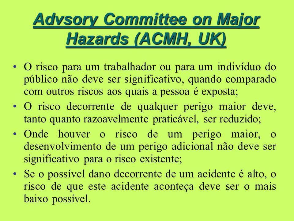 Advsory Committee on Major Hazards (ACMH, UK) O risco para um trabalhador ou para um indivíduo do público não deve ser significativo, quando comparado com outros riscos aos quais a pessoa é exposta; O risco decorrente de qualquer perigo maior deve, tanto quanto razoavelmente praticável, ser reduzido; Onde houver o risco de um perigo maior, o desenvolvimento de um perigo adicional não deve ser significativo para o risco existente; Se o possível dano decorrente de um acidente é alto, o risco de que este acidente aconteça deve ser o mais baixo possível.