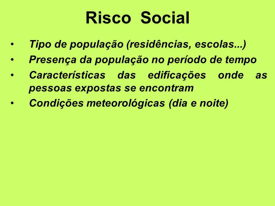 Tipo de população (residências, escolas...) Presença da população no período de tempo Características das edificações onde as pessoas expostas se encontram Condições meteorológicas (dia e noite) Risco Social