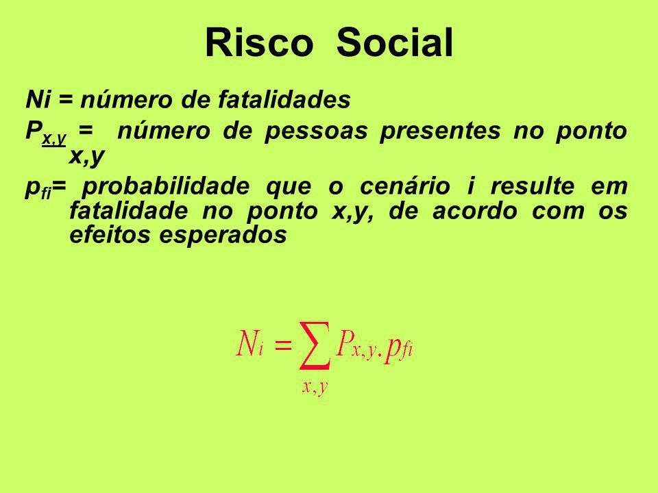 Ni = número de fatalidades P x,y = número de pessoas presentes no ponto x,y p fi = probabilidade que o cenário i resulte em fatalidade no ponto x,y, de acordo com os efeitos esperados Risco Social