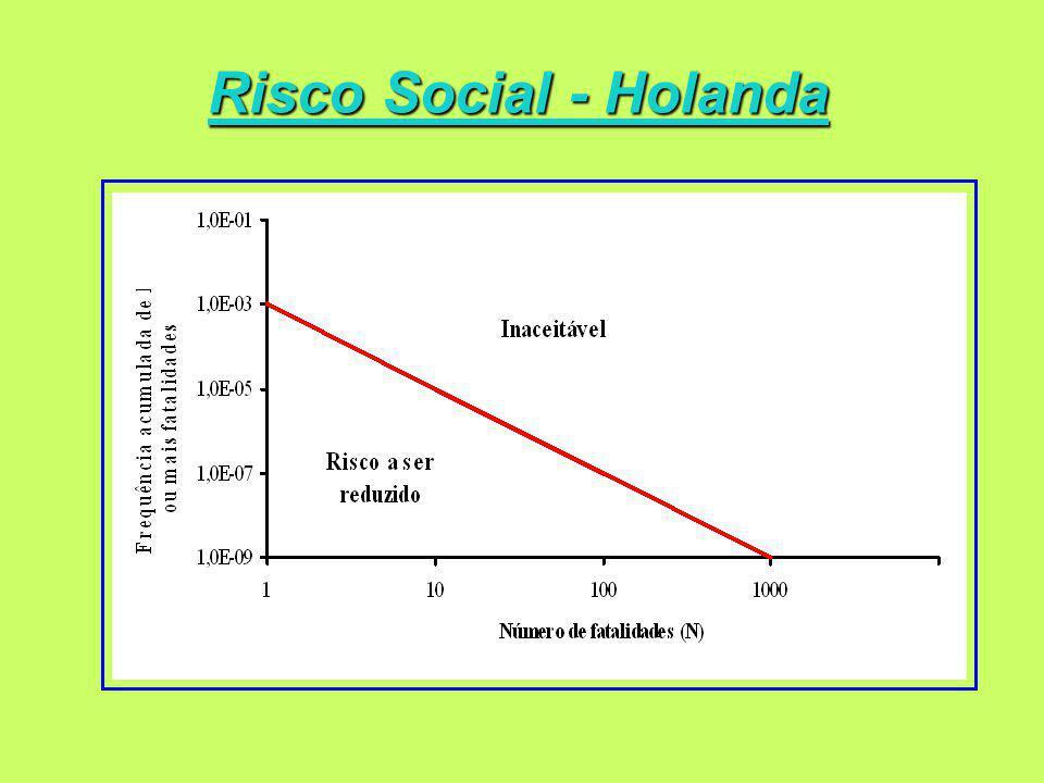 Risco Social - Holanda