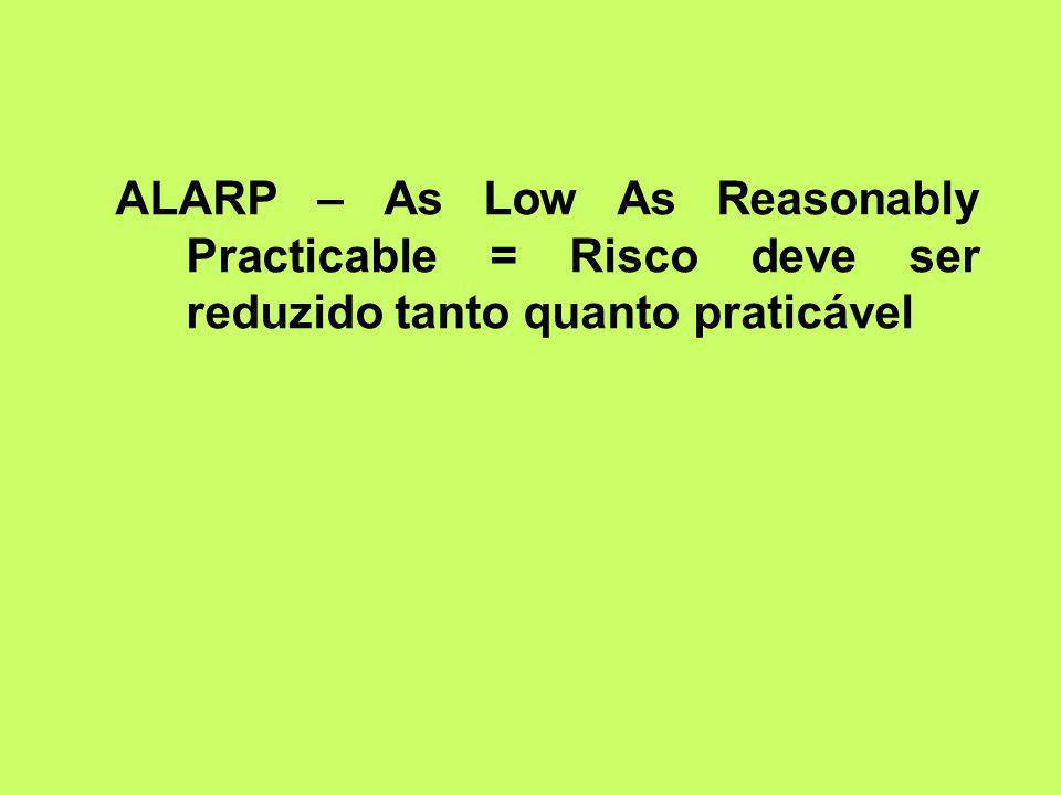 ALARP – As Low As Reasonably Practicable = Risco deve ser reduzido tanto quanto praticável