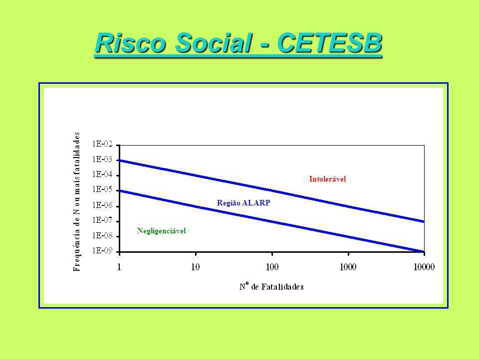 Risco Social - CETESB Intolerável Região ALARP Negligenciável