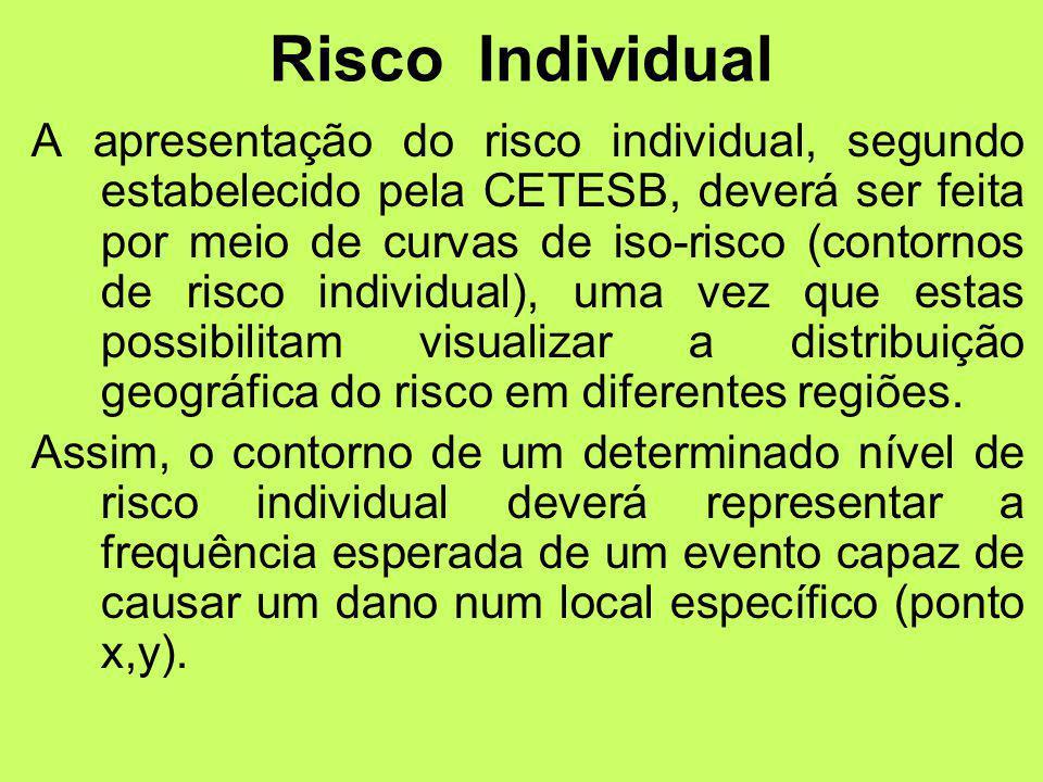 A apresentação do risco individual, segundo estabelecido pela CETESB, deverá ser feita por meio de curvas de iso-risco (contornos de risco individual), uma vez que estas possibilitam visualizar a distribuição geográfica do risco em diferentes regiões.