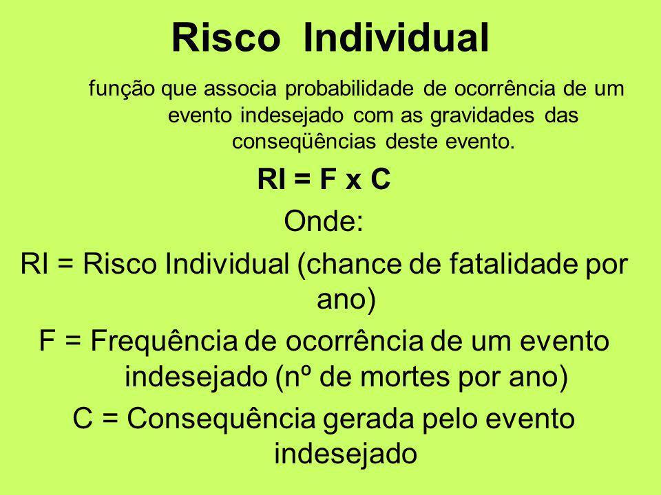 função que associa probabilidade de ocorrência de um evento indesejado com as gravidades das conseqüências deste evento.
