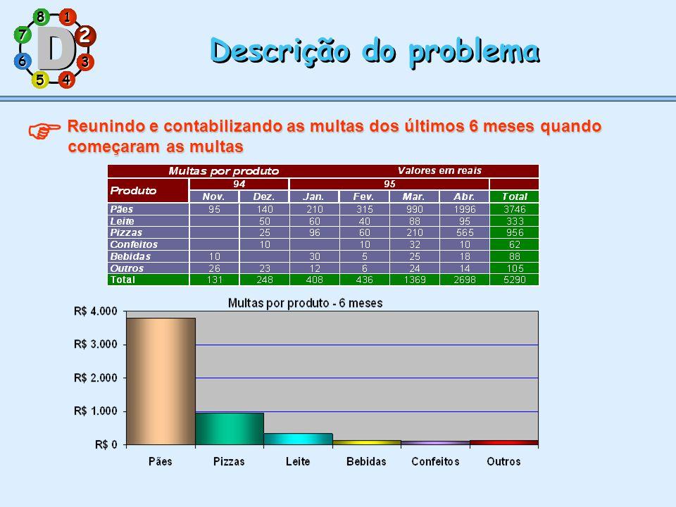1 7 5 3 286 4 Descrição do problema  Reunindo e contabilizando as multas dos últimos 6 meses quando começaram as multas 2