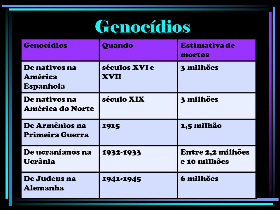 Genocídios QuandoEstimativa de mortos De nativos na América Espanhola séculos XVI e XVII 3 milhões De nativos na América do Norte século XIX3 milhões
