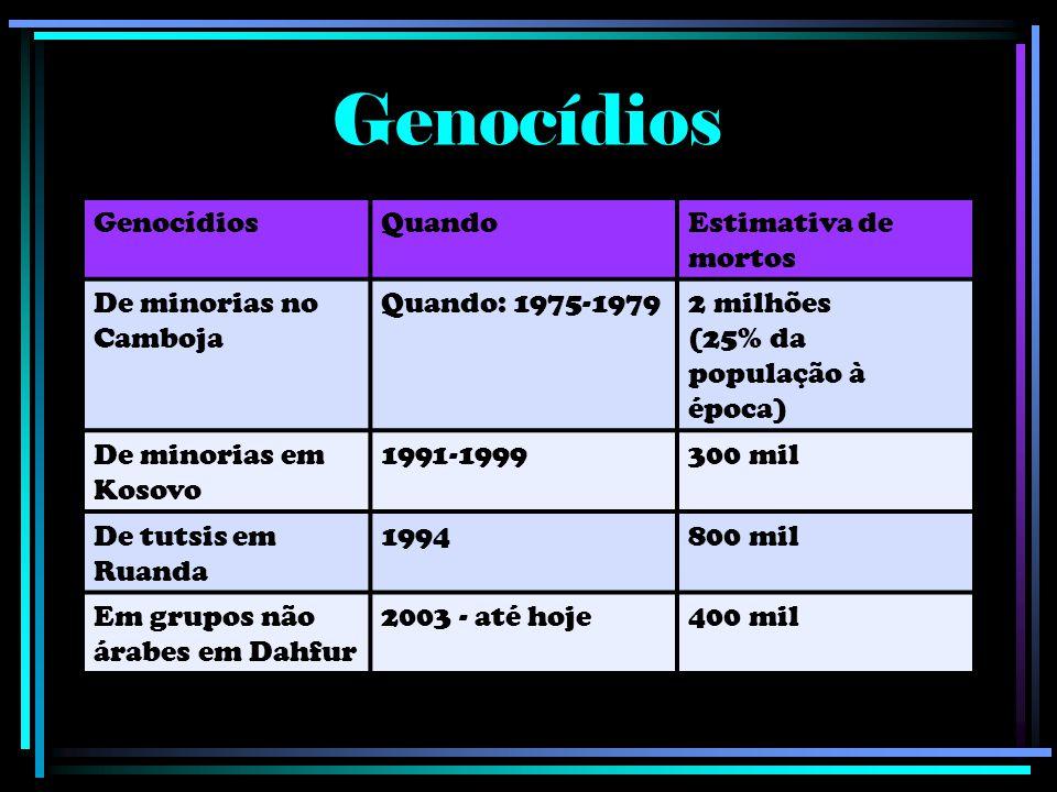 GenocídiosQuandoEstimativa de mortos De minorias no Camboja Quando: 1975-19792 milhões (25% da população à época) De minorias em Kosovo 1991-1999300 mil De tutsis em Ruanda 1994800 mil Em grupos não árabes em Dahfur 2003 - até hoje400 mil Genocídios