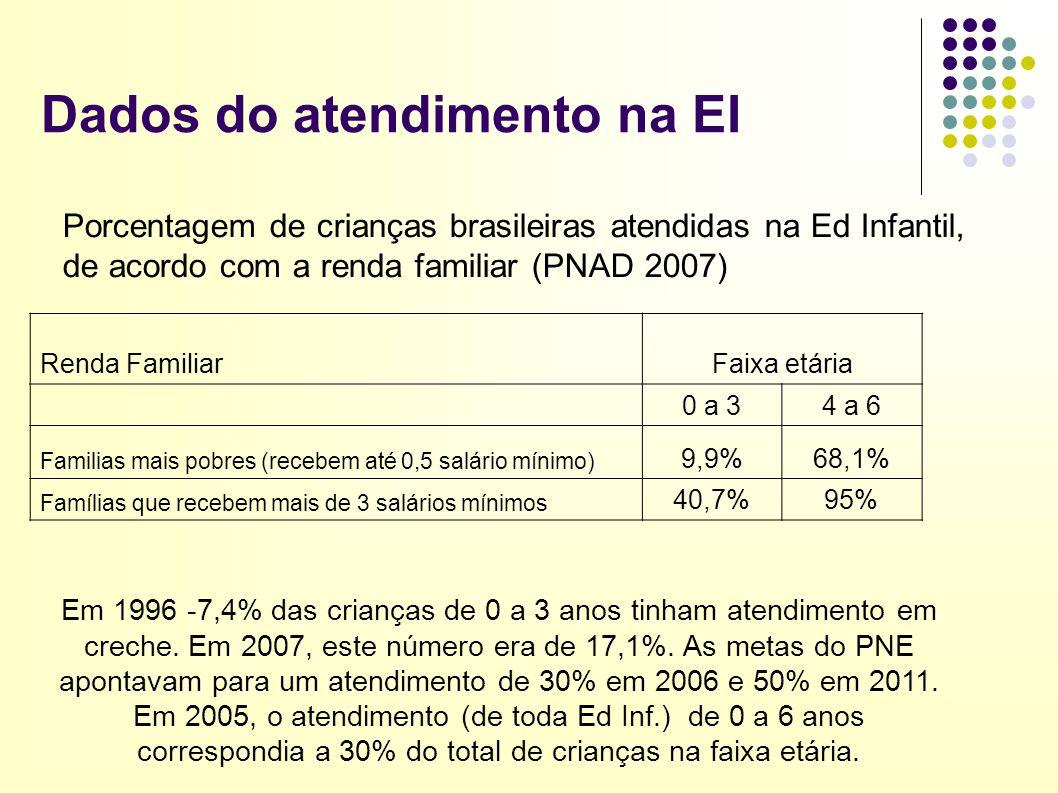 Dados do atendimento na EI Renda FamiliarFaixa etária 0 a 34 a 6 Familias mais pobres (recebem até 0,5 salário mínimo) 9,9%68,1% Famílias que recebem