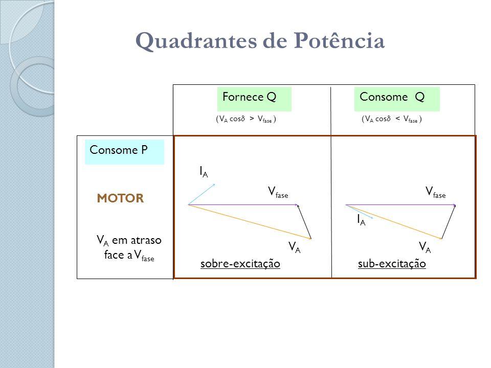 Quadrantes de Potência Fornece QConsome Q ( V A cos  > V fase )( V A cos  < V fase ) V A em atraso face a V fase Consome P MOTOR V fase VAVA VAVA IAIA IAIA sub-excitaçãosobre-excitação