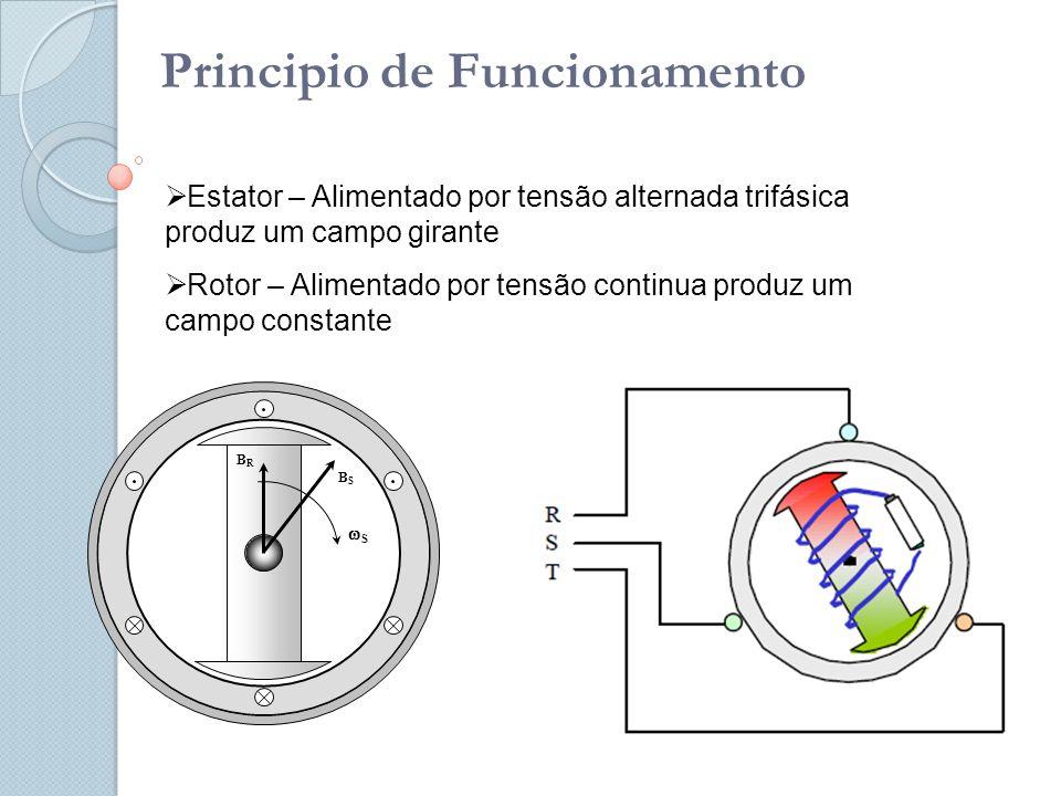 Principio de Funcionamento  Estator – Alimentado por tensão alternada trifásica produz um campo girante  Rotor – Alimentado por tensão continua produz um campo constante SS BRBR BSBS