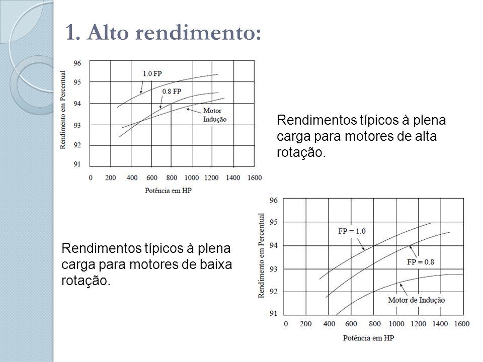 1.Alto rendimento: Rendimentos típicos à plena carga para motores de alta rotação.