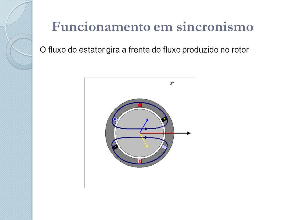 Funcionamento em sincronismo O fluxo do estator gira a frente do fluxo produzido no rotor