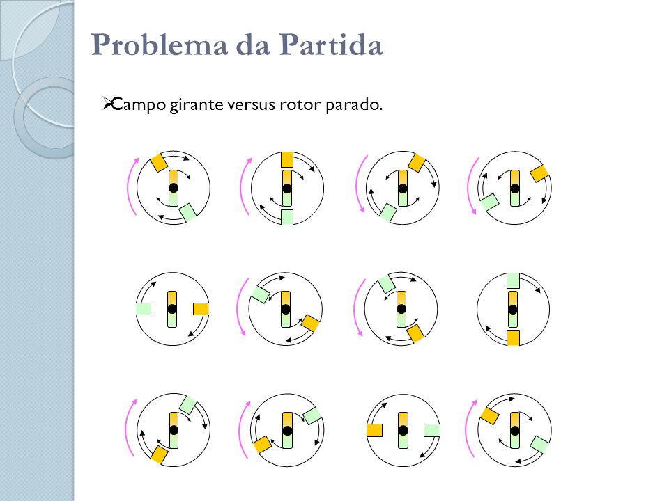 Soluções para Partida  Motor auxiliar: Usado na partida até que o motor tenha atingido rotação próximo da síncrona(geralmente 95% da rotação síncrona), então energiza-se o Motor.