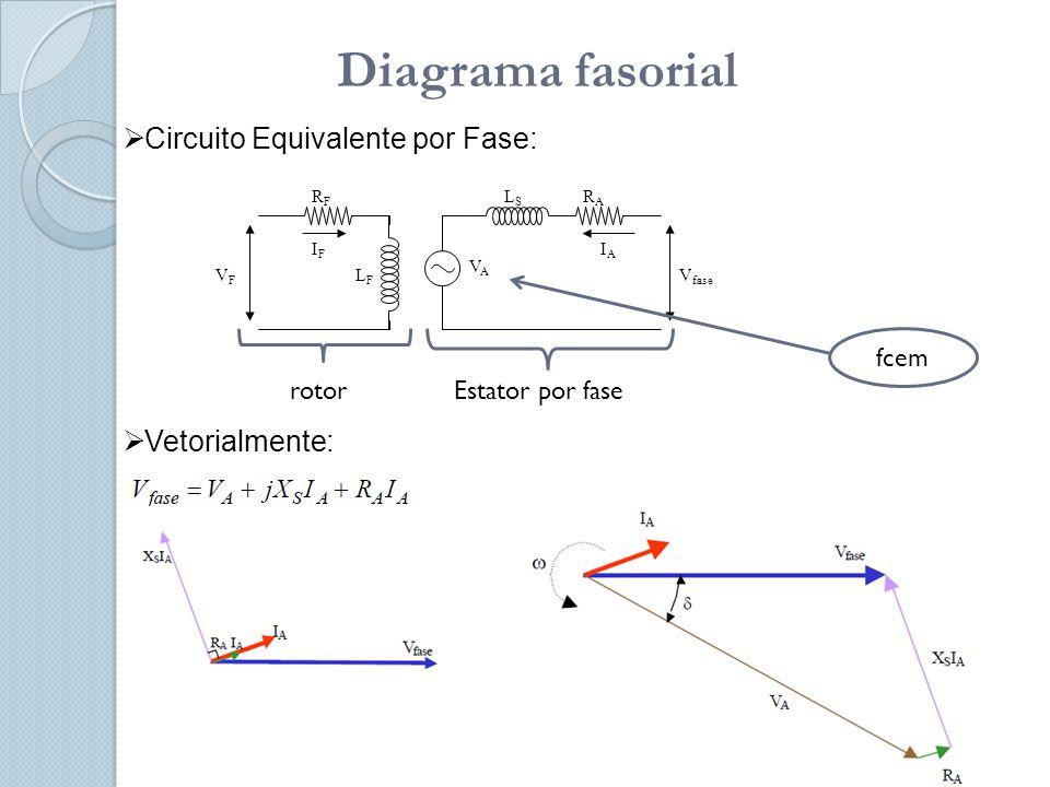 Diagrama fasorial RARA LSLS VAVA V fase RFRF LFLF VFVF IAIA IFIF  Circuito Equivalente por Fase:  Vetorialmente: rotorEstator por fase fcem