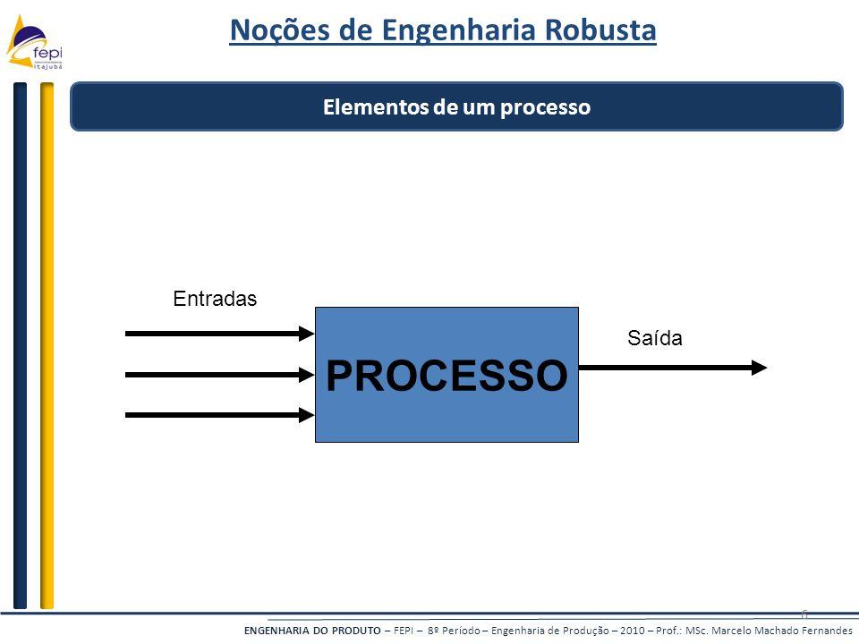 ENGENHARIA DO PRODUTO – FEPI – 8º Período – Engenharia de Produção – 2010 – Prof.: MSc. Marcelo Machado Fernandes 6 Elementos de um processo PROCESSO