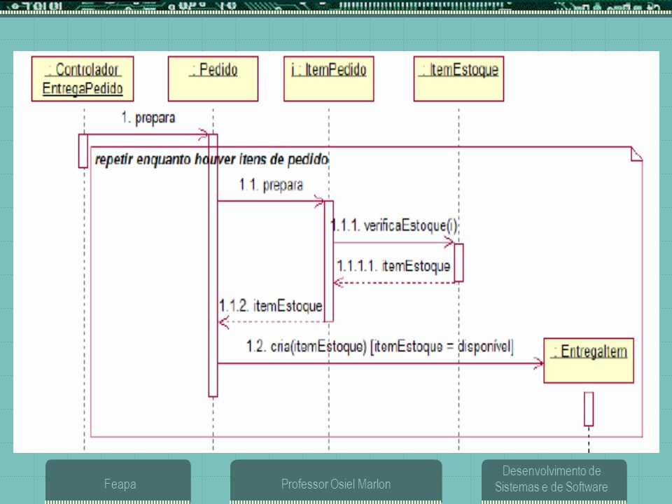 Desenvolvimento de Sistemas e de Software FeapaProfessor Osiel Marlon