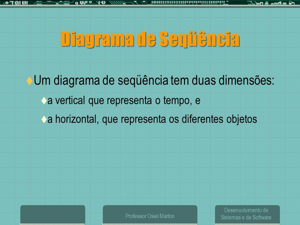 Desenvolvimento de Sistemas e de Software Professor Osiel Marlon  Um diagrama de seqüência tem duas dimensões:  a vertical que representa o tempo, e
