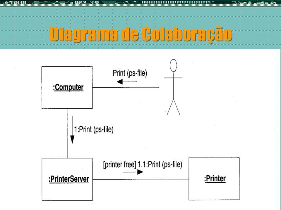 Desenvolvimento de Sistemas e de Software Professor Osiel Marlon Diagrama de Colaboração