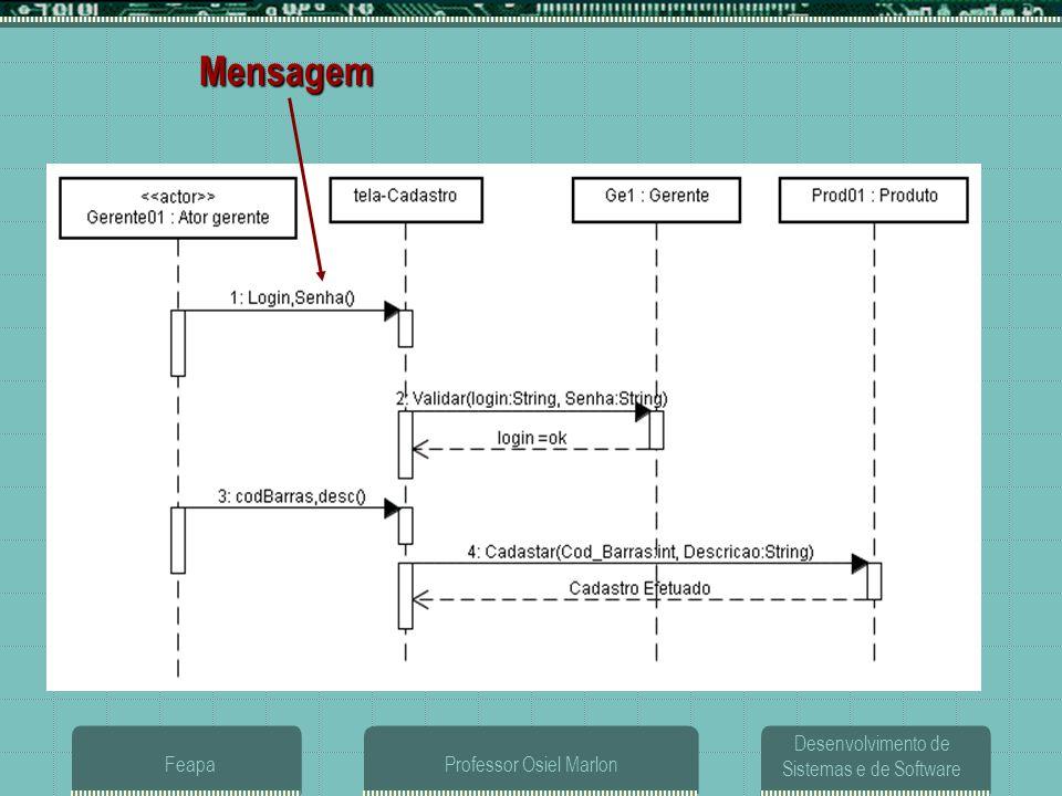 Desenvolvimento de Sistemas e de Software FeapaProfessor Osiel Marlon Diagrama de Seqüência  MENSAGEM: Requisição ou envio de informação de um objeto remetente a um objeto receptor para que este último execute alguma operação definida para a sua classe