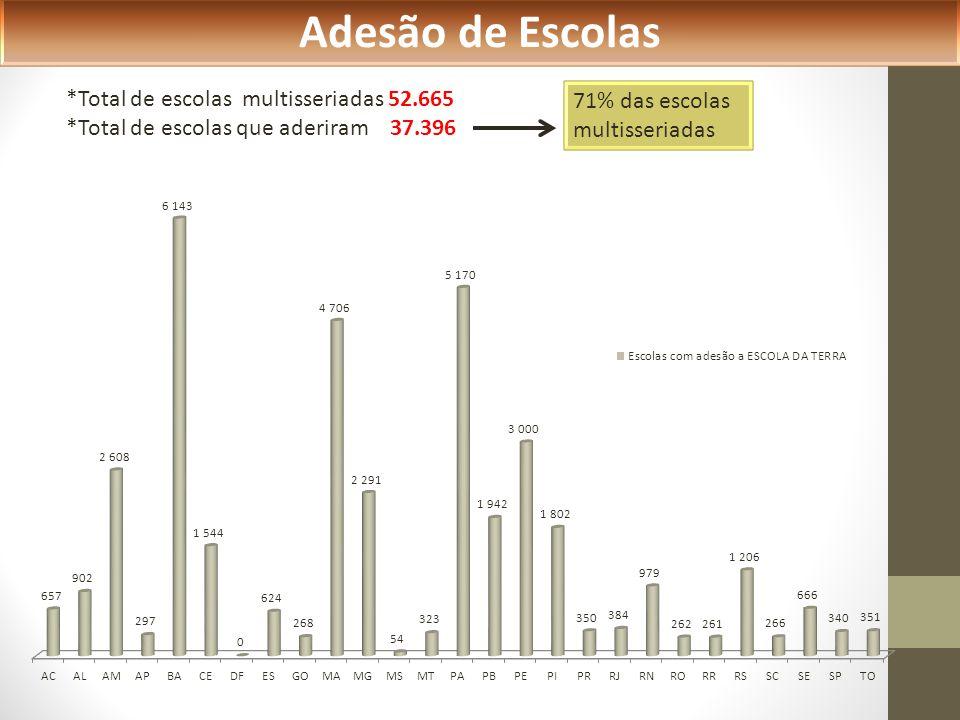 Adesão de Escolas *Total de escolas multisseriadas 52.665 *Total de escolas que aderiram 37.396 71% das escolas multisseriadas