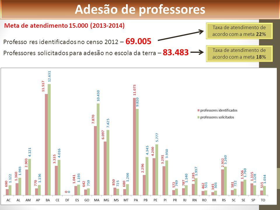 Professo res identificados no censo 2012 – 69.005 Professores solicitados para adesão no escola da terra – 83.483 Adesão de professores Taxa de atendimento de acordo com a meta 22% Taxa de atendimento de acordo com a meta 18% Meta de atendimento 15.000 (2013-2014)