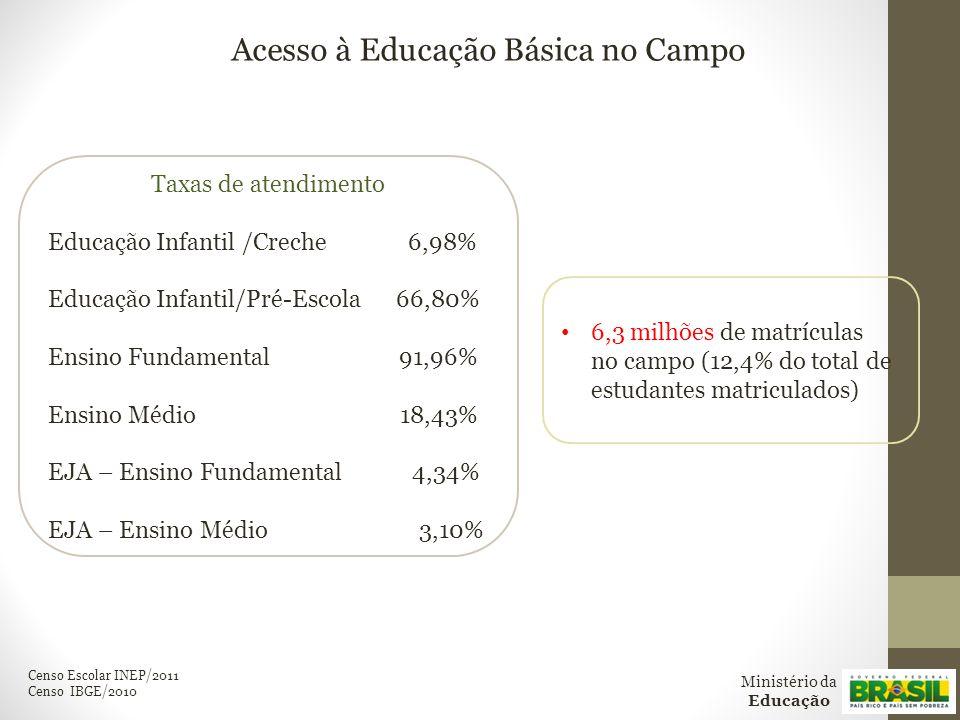 Taxas de atendimento Educação Infantil /Creche 6,98% Educação Infantil/Pré-Escola 66,80% Ensino Fundamental 91,96% Ensino Médio 18,43% EJA – Ensino Fundamental 4,34% EJA – Ensino Médio 3,10% Acesso à Educação Básica no Campo Censo Escolar INEP/2011 Censo IBGE/2010 Ministério da Educação 6,3 milhões de matrículas no campo (12,4% do total de estudantes matriculados)