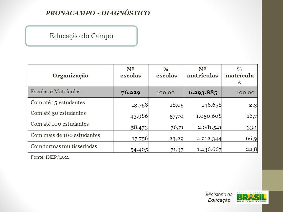 Educação do Campo Fonte: INEP/2011 PRONACAMPO - DIAGNÓSTICO Organização Nº escolas % escolas Nº matrículas % matrícula s Escolas e Matrículas 76.229 1