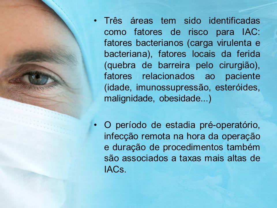 Classificação de ferida cirúrgica de acordo com a contaminação Riscos de IAC Limpa1-5% Potencialmente contaminada3-11% Contaminada10-17% Infectada27% Fatores de RiscoNº de fatores de risco positivos Risco de IAC Tempo de procedimento >75° percentil 01,5% Ferida contaminada ou suja 12,9% ASA III, IV, V26,8% 313%