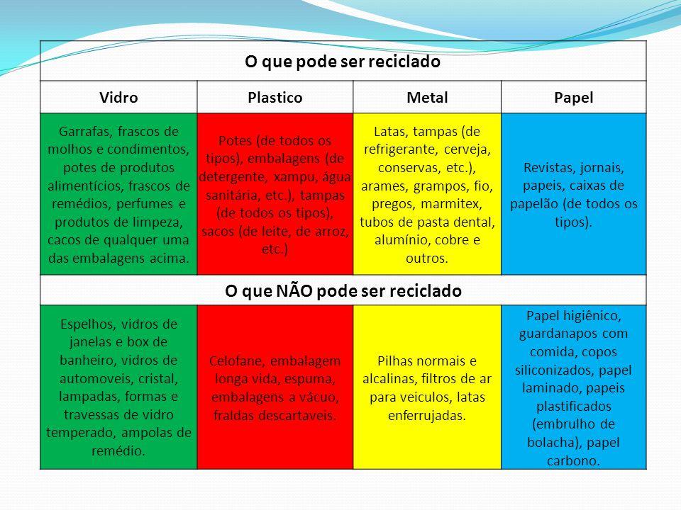 O que pode ser reciclado VidroPlasticoMetalPapel Garrafas, frascos de molhos e condimentos, potes de produtos alimentícios, frascos de remédios, perfu