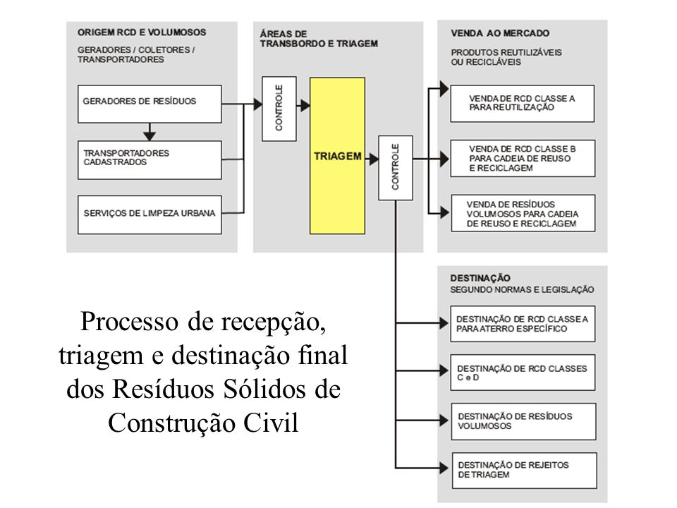 Processo de recepção, triagem e destinação final dos Resíduos Sólidos de Construção Civil