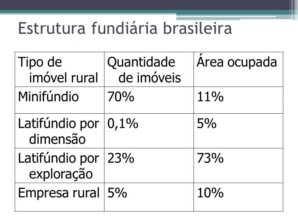 Estrutura fundiária brasileira Tipo de imóvel rural Quantidade de imóveis Área ocupada Minifúndio70%11% Latifúndio por dimensão 0,1%5% Latifúndio por