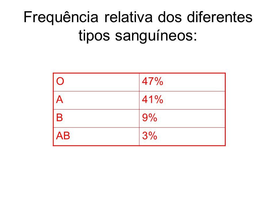 Frequência relativa dos diferentes tipos sanguíneos: O47% A41% B9% AB3%