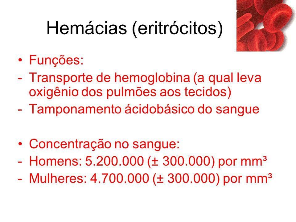 Hemácias (eritrócitos) Funções: -Transporte de hemoglobina (a qual leva oxigênio dos pulmões aos tecidos) -Tamponamento ácidobásico do sangue Concentr