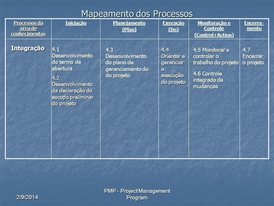 2/9/2014 PMP - Project Management Program Mapeamento dos Processos Processos da área de conhecimentos IniciaçãoPlanejamento (Plan) Execução (Do) Monitoração e Controle (Control+Action) Encerra- mento Integração 4.1 Desenvolvimento do termo de abertura 4.2 Desenvolvimento da declaração do escopo preliminar do projeto 4.3 Desenvolvimento do plano de gerenciamento do do projeto 4.4 Orientar e gerenciar a execução do projeto 4.5 Monitorar e controlar o trabalho do projeto 4.6 Controle integrado de mudanças 4.7 Encerrar o projeto