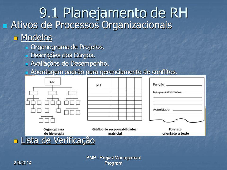 2/9/2014 PMP - Project Management Program 9.1 Planejamento de RH Ativos de Processos Organizacionais Ativos de Processos Organizacionais Modelos Model