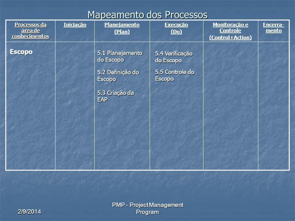2/9/2014 PMP - Project Management Program Processos do Gerenciamento de RH 9.1 Planejamento de Recursos Humanos Identificar e documentar as funções, responsabilidades e relações hierárquicas.