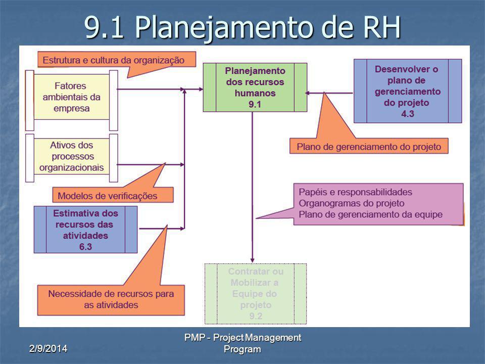 2/9/2014 PMP - Project Management Program 9.1 Planejamento de RH