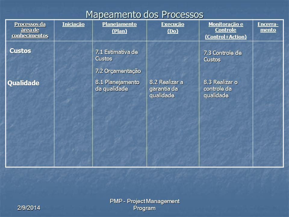 2/9/2014 PMP - Project Management Program Mapeamento dos Processos Processos da área de conhecimentos IniciaçãoPlanejamento (Plan) Execução (Do) Monitoração e Controle (Control+Action) Encerra- mento Custos 7.1 Estimativa de Custos 7.2 Orçamentação 7.3 Controle de Custos Qualidade 8.1 Planejamento da qualidade 8.2 Realizar a garantia da qualidade 8.3 Realizar o controle da qualidade