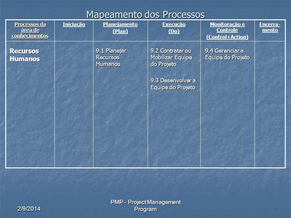 2/9/2014 PMP - Project Management Program Mapeamento dos Processos Processos da área de conhecimentos IniciaçãoPlanejamento (Plan) Execução (Do) Monitoração e Controle (Control+Action) Encerra- mento Recursos Humanos 9.1 Planejar Recursos Humanos 9.2 Contratar ou Mobilizar Equipe do Projeto 9.3 Desenvolver a Equipe do Projeto 9.4 Gerenciar a Equipe do Projeto