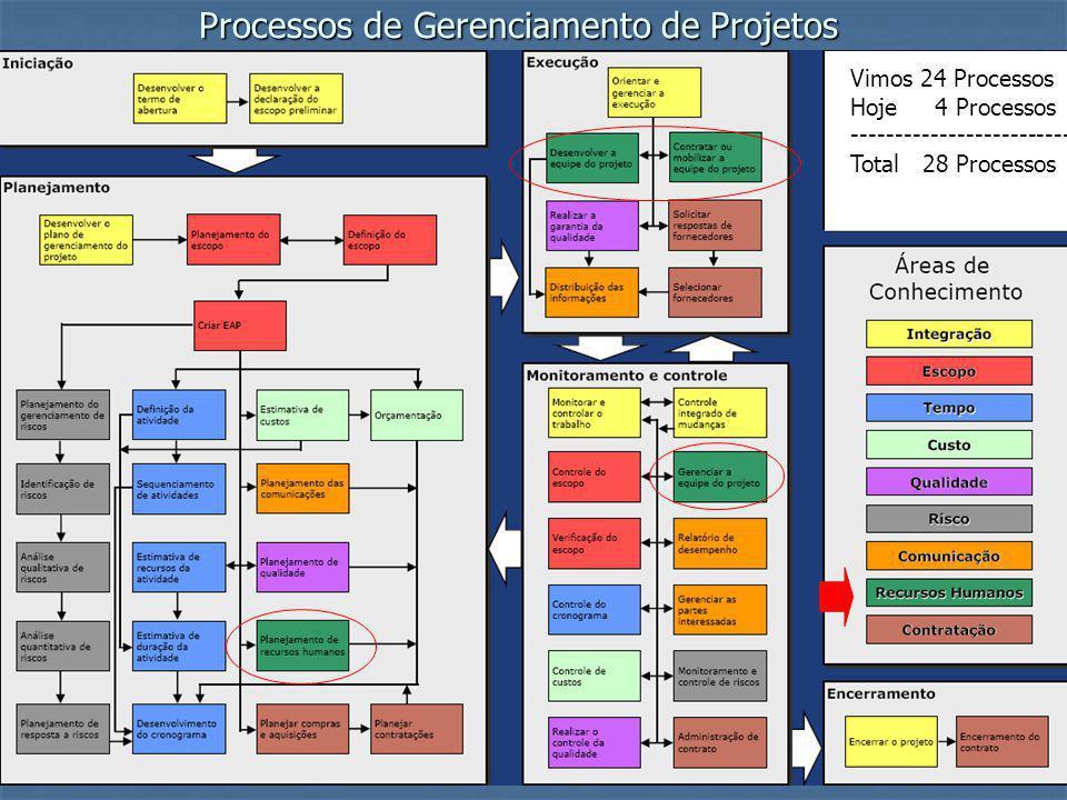 2/9/2014 PMP - Project Management Program Processos de Gerenciamento de Projetos Vimos 24 Processos Hoje 4 Processos ------------------------- Total 2