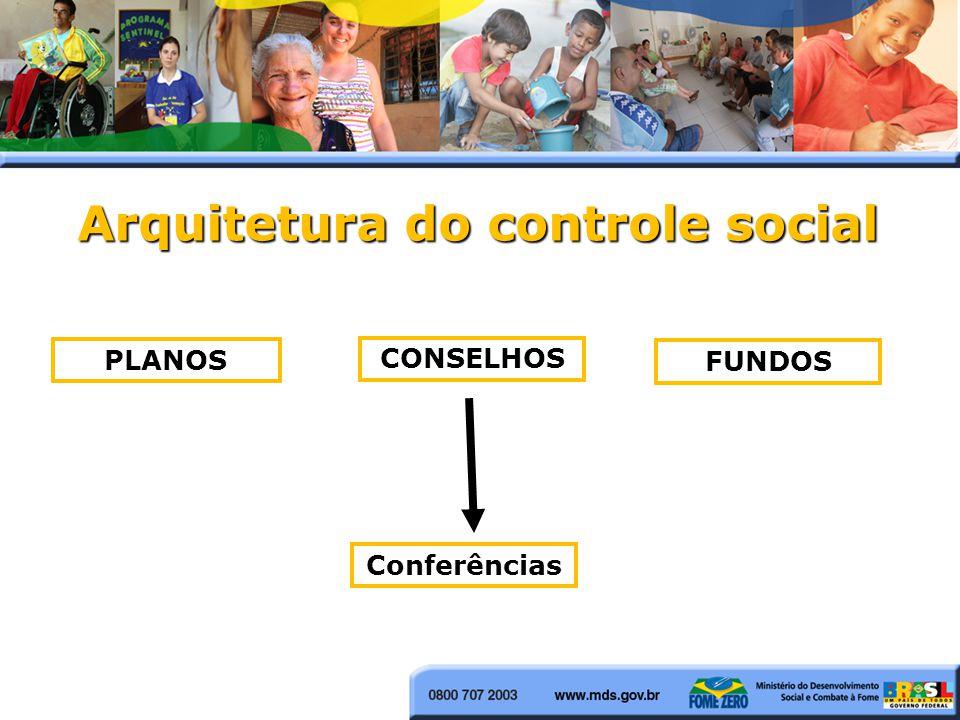 Arquitetura do controle social CONSELHOS Conferências PLANOS FUNDOS