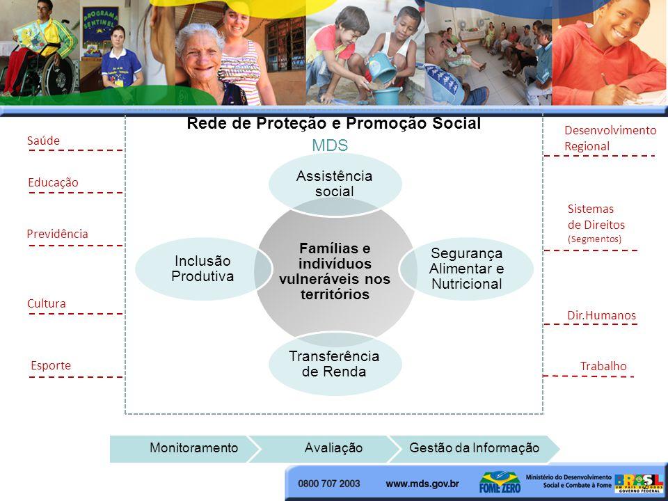 Famílias e indivíduos vulneráveis nos territórios Assistência social Segurança Alimentar e Nutricional Transferência de Renda Inclusão Produtiva Educação Previdência Esporte Dir.Humanos Trabalho Sistemas de Direitos (Segmentos) 2 MonitoramentoAvaliaçãoGestão da Informação MDS Desenvolvimento Regional Saúde Cultura Rede de Proteção e Promoção Social