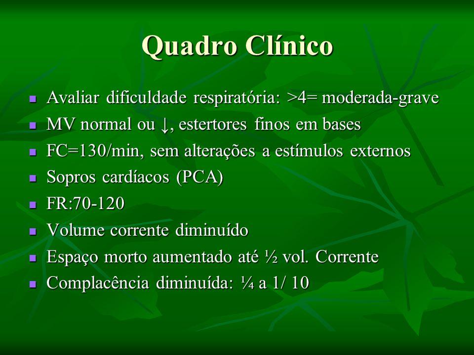 Quadro Clínico Avaliar dificuldade respiratória: >4= moderada-grave Avaliar dificuldade respiratória: >4= moderada-grave MV normal ou ↓, estertores finos em bases MV normal ou ↓, estertores finos em bases FC=130/min, sem alterações a estímulos externos FC=130/min, sem alterações a estímulos externos Sopros cardíacos (PCA) Sopros cardíacos (PCA) FR:70-120 FR:70-120 Volume corrente diminuído Volume corrente diminuído Espaço morto aumentado até ½ vol.
