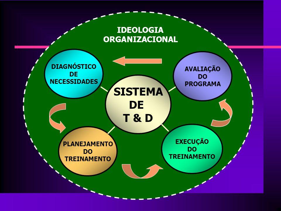 SISTEMA DE T & D DIAGNÓSTICO DE NECESSIDADES PLANEJAMENTO DO TREINAMENTO EXECUÇÃO DO TREINAMENTO AVALIAÇÃO DO PROGRAMA IDEOLOGIA ORGANIZACIONAL