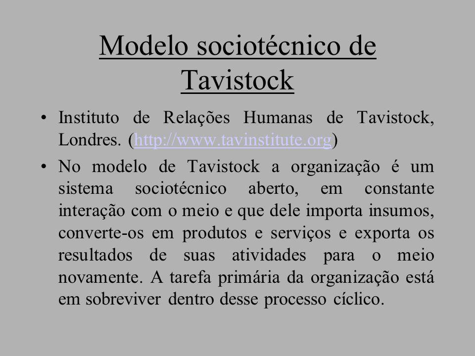 Modelo sociotécnico de Tavistock Instituto de Relações Humanas de Tavistock, Londres.
