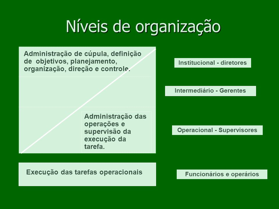 O Planejamento Melhora o Desempenho Organizacional.
