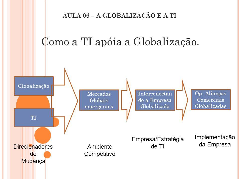 Como a TI apóia a Globalização. AULA 06 – A GLOBALIZAÇÃO E A TI Globalização TI Mercados Globais emergentes Interconectan do a Empresa Globalizada Op.