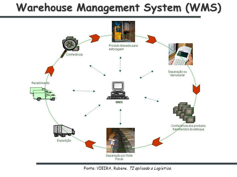 Warehouse Management System (WMS) Conferência Produto liberado para estocagem Separação ou derrubada Conferência dos produtos transferidos do estoque Separação por Nota Fiscal Recebimento Expedição WMS Fonte: VIEIRA, Rubens.
