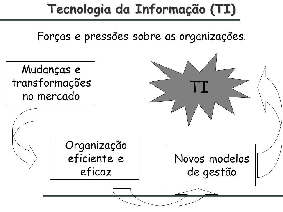 Tecnologia da Informação (TI) Forças e pressões sobre as organizações.